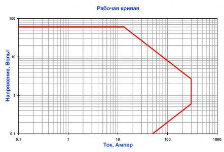 Рабочая кривая электронной нагрузки AMREL PLA800-60-300